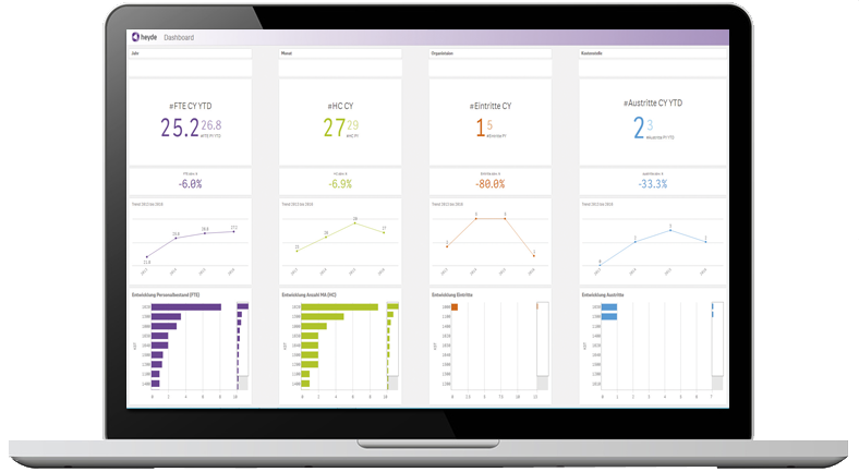 Business Intelligence - Qlik